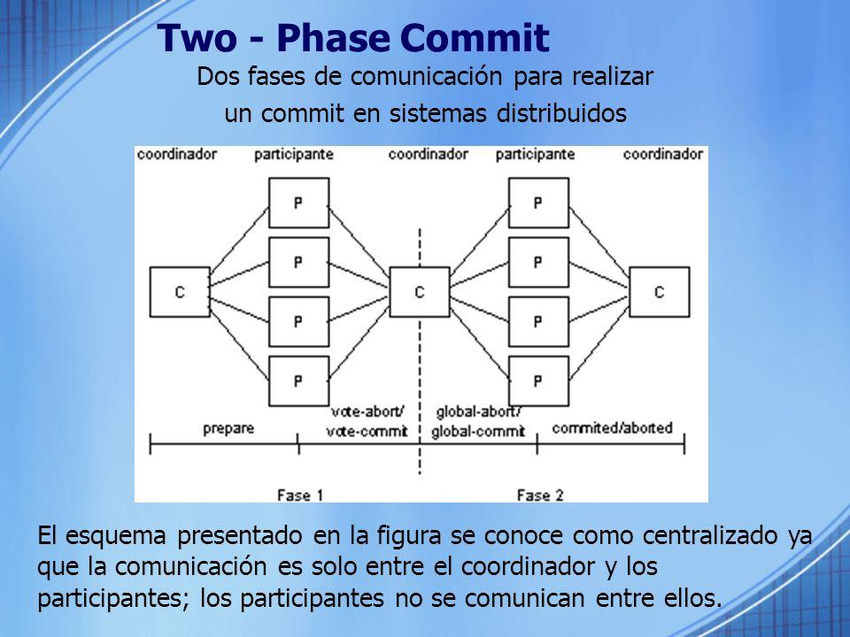 Two - Phase Commit Dos fases de comunicación para realizar