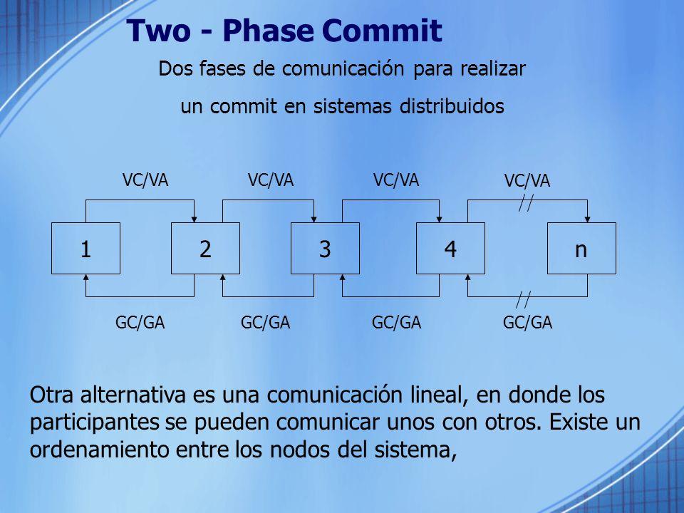 Two - Phase Commit Dos fases de comunicación para realizar. un commit en sistemas distribuidos. VC/VA.