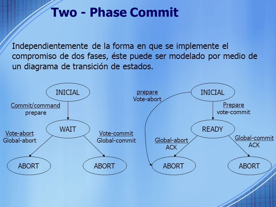Two - Phase Commit