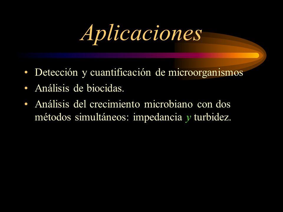 Aplicaciones Detección y cuantificación de microorganismos