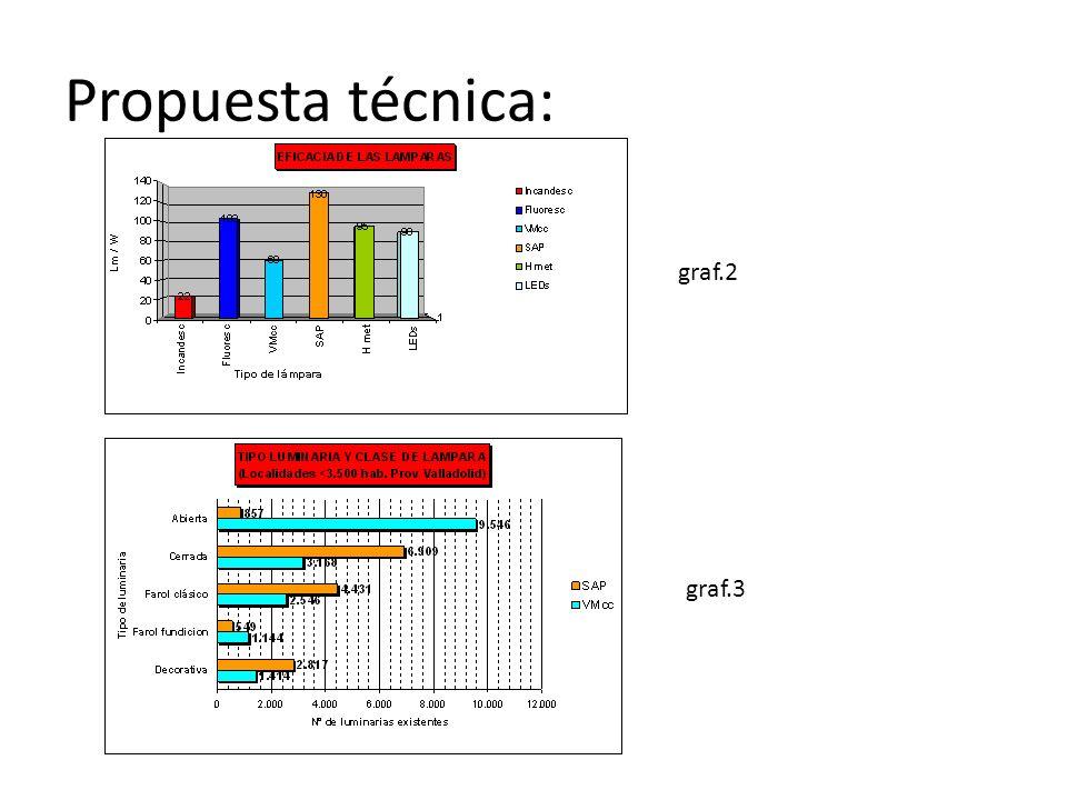 Propuesta técnica: graf.2 graf.3