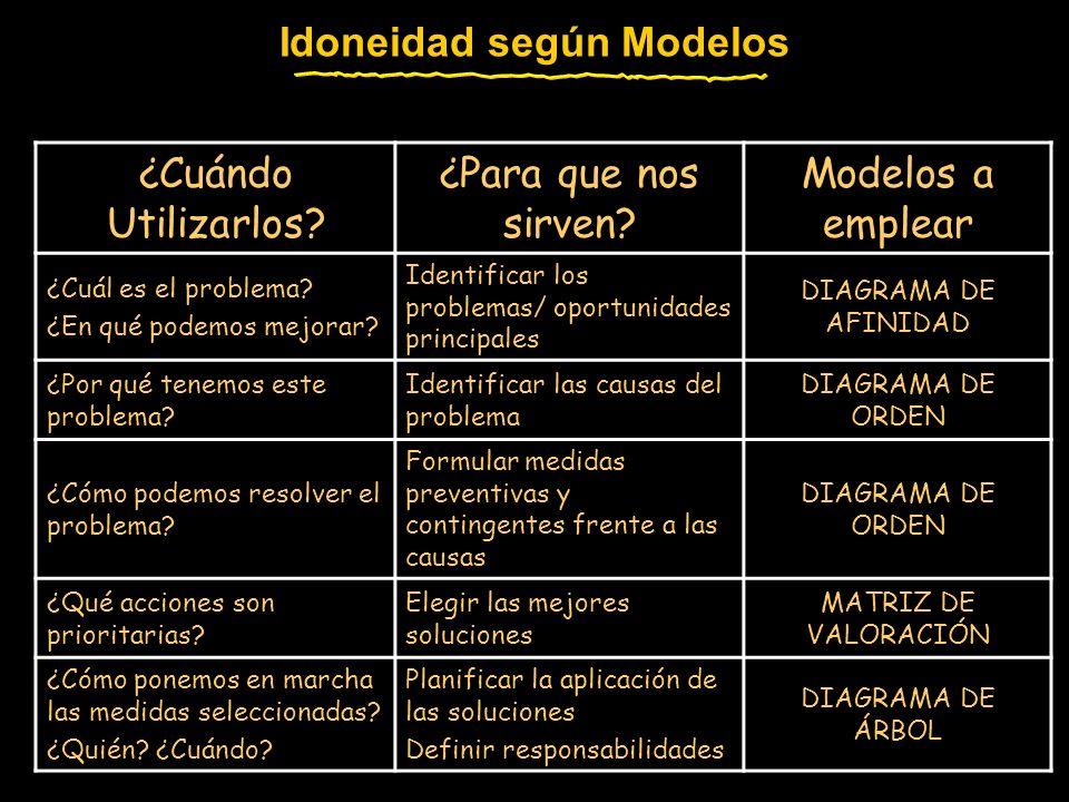 Idoneidad según Modelos