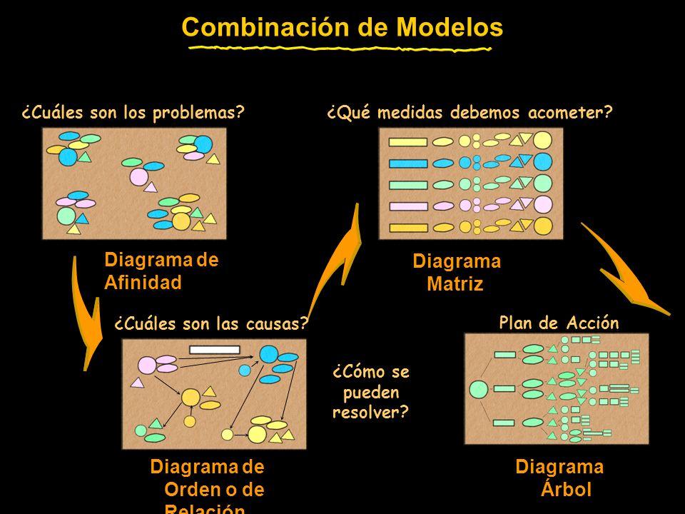 Combinación de Modelos