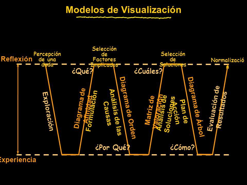 Modelos de Visualización