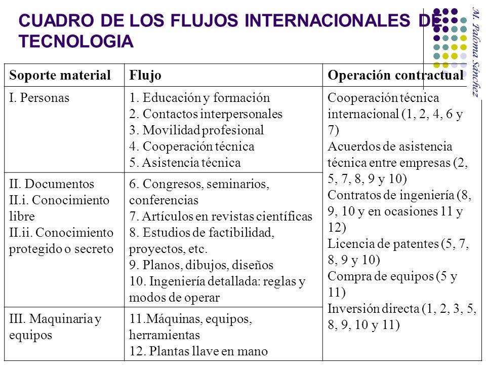 CUADRO DE LOS FLUJOS INTERNACIONALES DE TECNOLOGIA