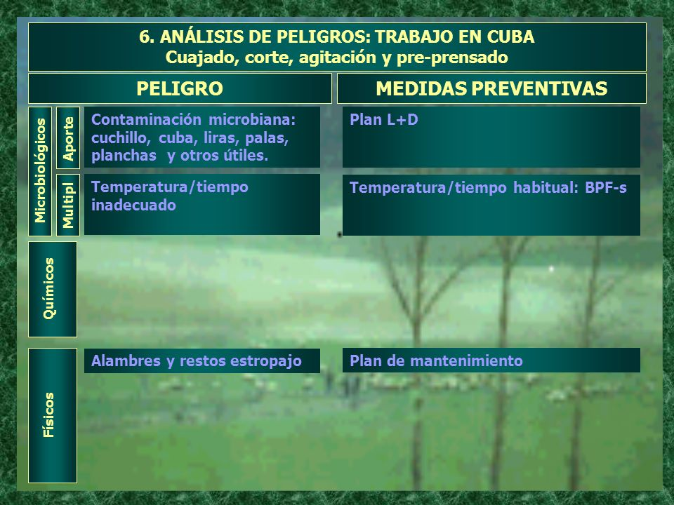 PELIGRO MEDIDAS PREVENTIVAS