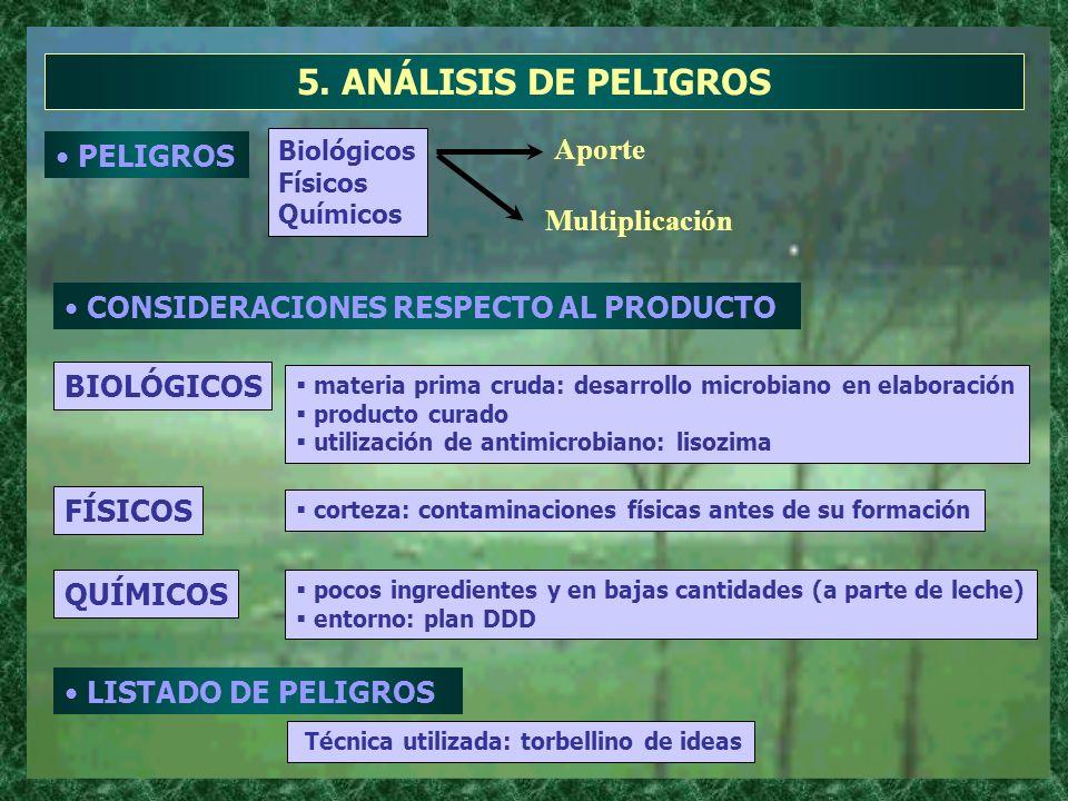 5. ANÁLISIS DE PELIGROS Aporte PELIGROS Multiplicación