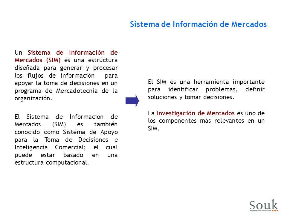 Sistema de Información de Mercados