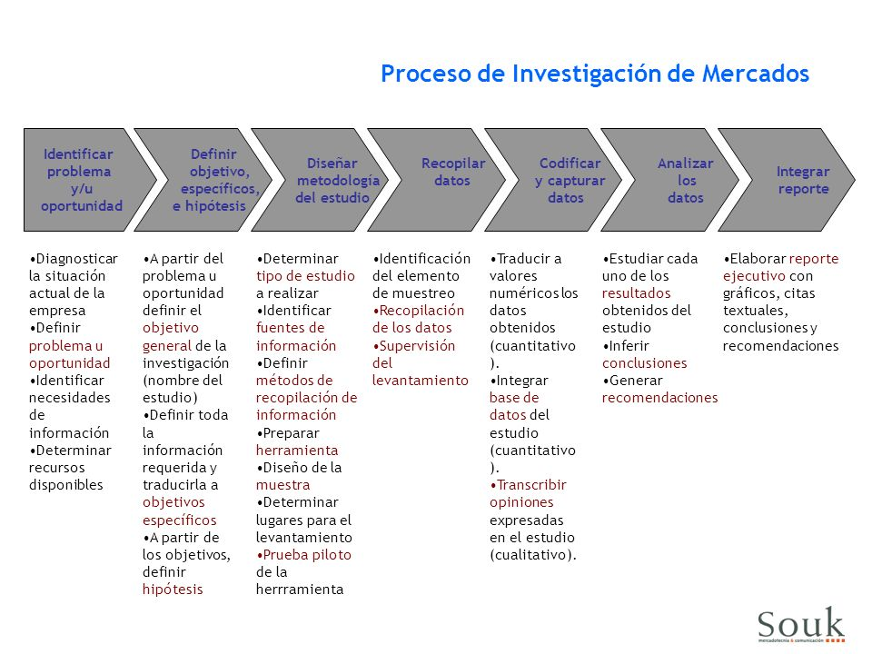 Proceso de Investigación de Mercados