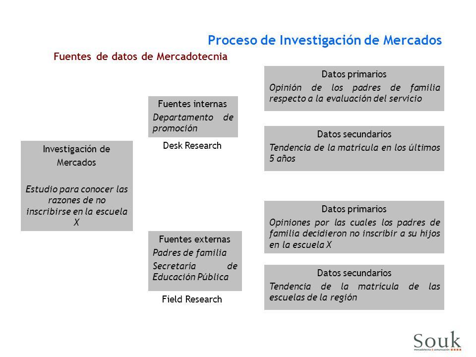 Fuentes de datos de Mercadotecnia