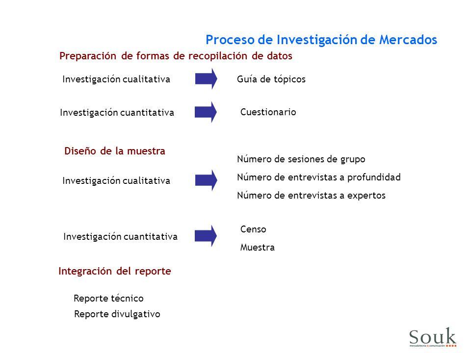 Preparación de formas de recopilación de datos Integración del reporte