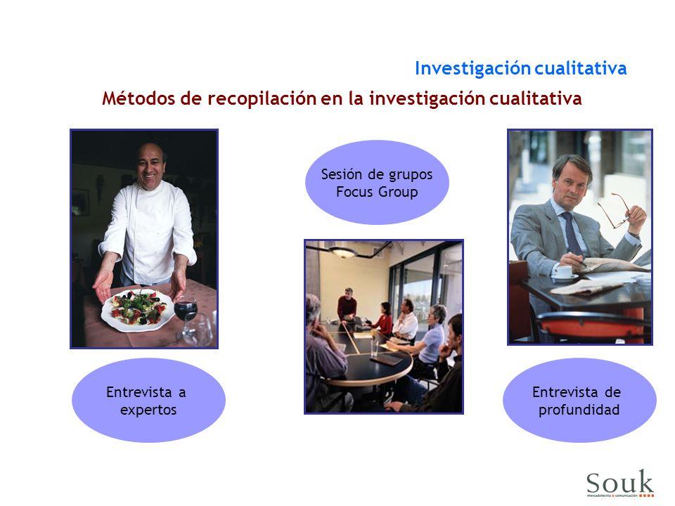 Métodos de recopilación en la investigación cualitativa