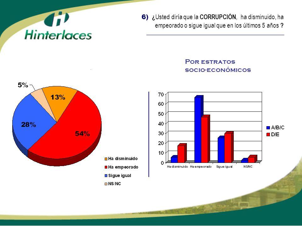 6) ¿Usted diría que la CORRUPCIÓN, ha disminuido, ha empeorado o sigue igual que en los últimos 5 años