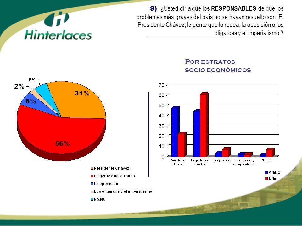 9) ¿Usted diría que los RESPONSABLES de que los problemas más graves del país no se hayan resuelto son: El Presidente Chávez, la gente que lo rodea, la oposición o los oligarcas y el imperialismo