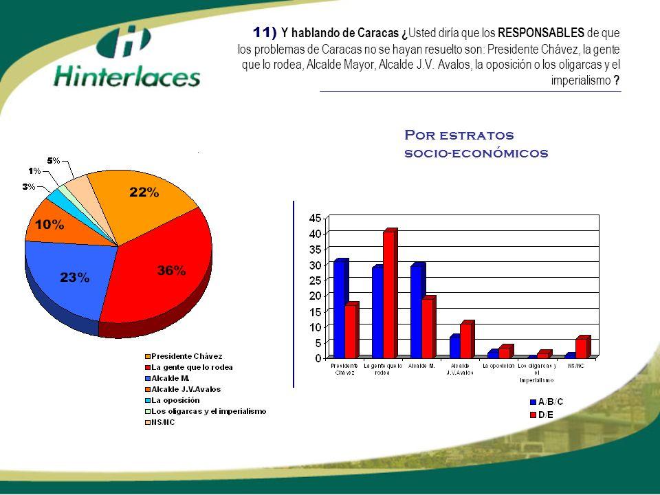 11) Y hablando de Caracas ¿Usted diría que los RESPONSABLES de que los problemas de Caracas no se hayan resuelto son: Presidente Chávez, la gente que lo rodea, Alcalde Mayor, Alcalde J.V. Avalos, la oposición o los oligarcas y el imperialismo