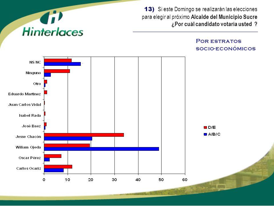 13) Si este Domingo se realizarán las elecciones para elegir al próximo Alcalde del Municipio Sucre ¿Por cuál candidato votaría usted
