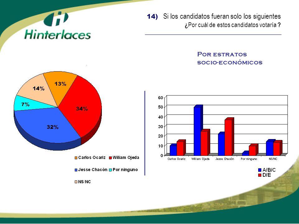 14) Si los candidatos fueran solo los siguientes ¿Por cuál de estos candidatos votaría