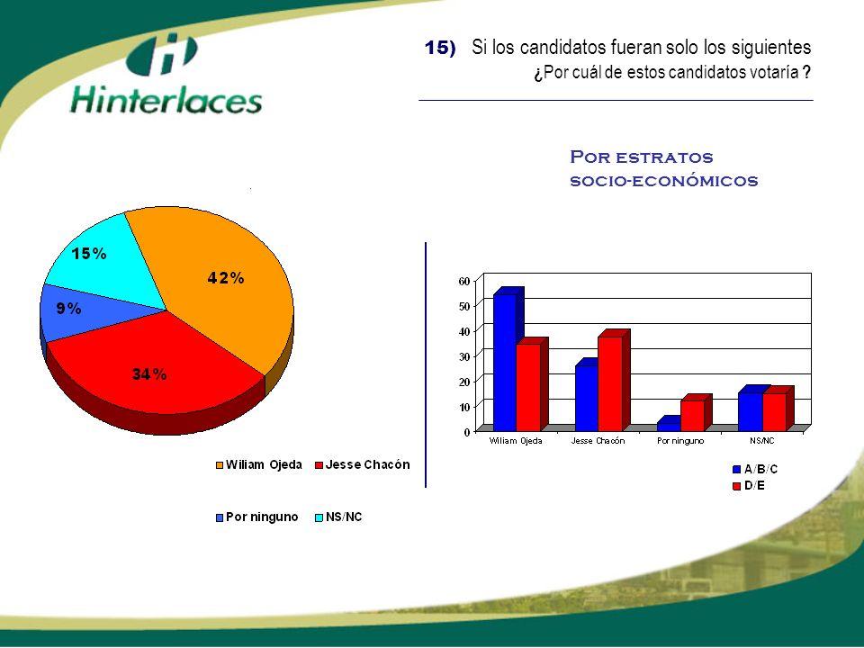 15) Si los candidatos fueran solo los siguientes ¿Por cuál de estos candidatos votaría