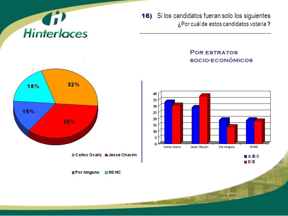 16) Si los candidatos fueran solo los siguientes ¿Por cuál de estos candidatos votaría