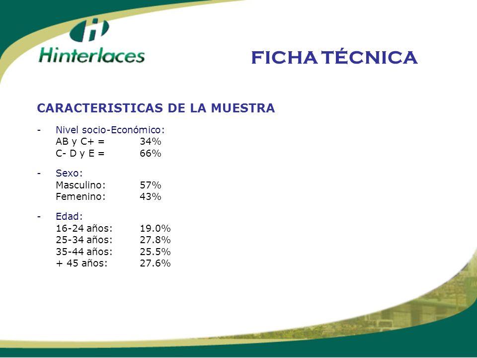 FICHA TÉCNICA CARACTERISTICAS DE LA MUESTRA - Nivel socio-Económico: