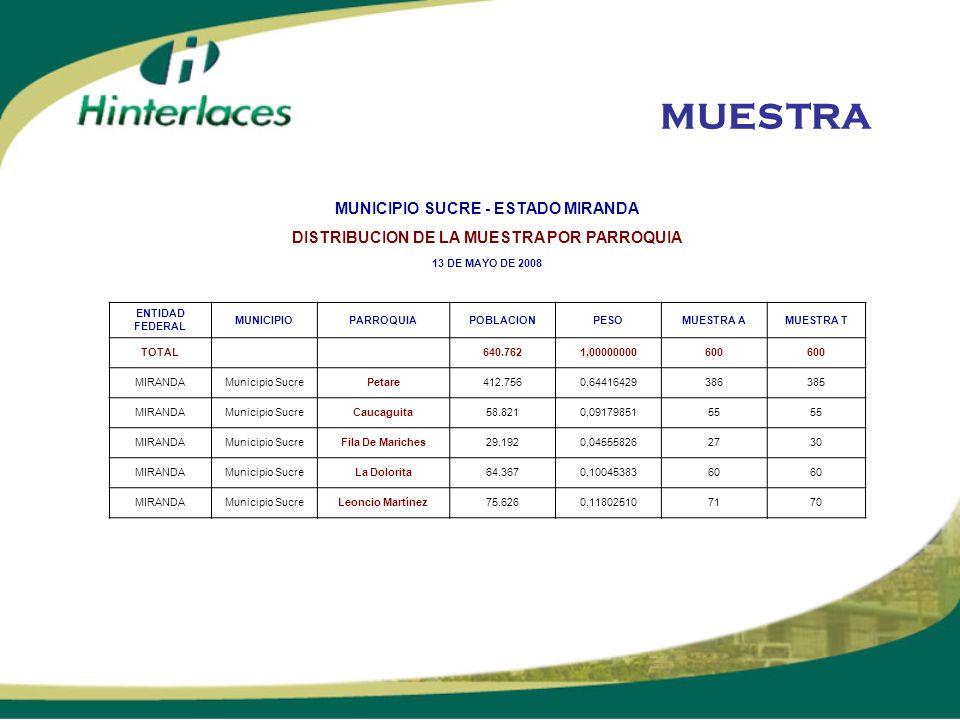 MUESTRA MUNICIPIO SUCRE - ESTADO MIRANDA