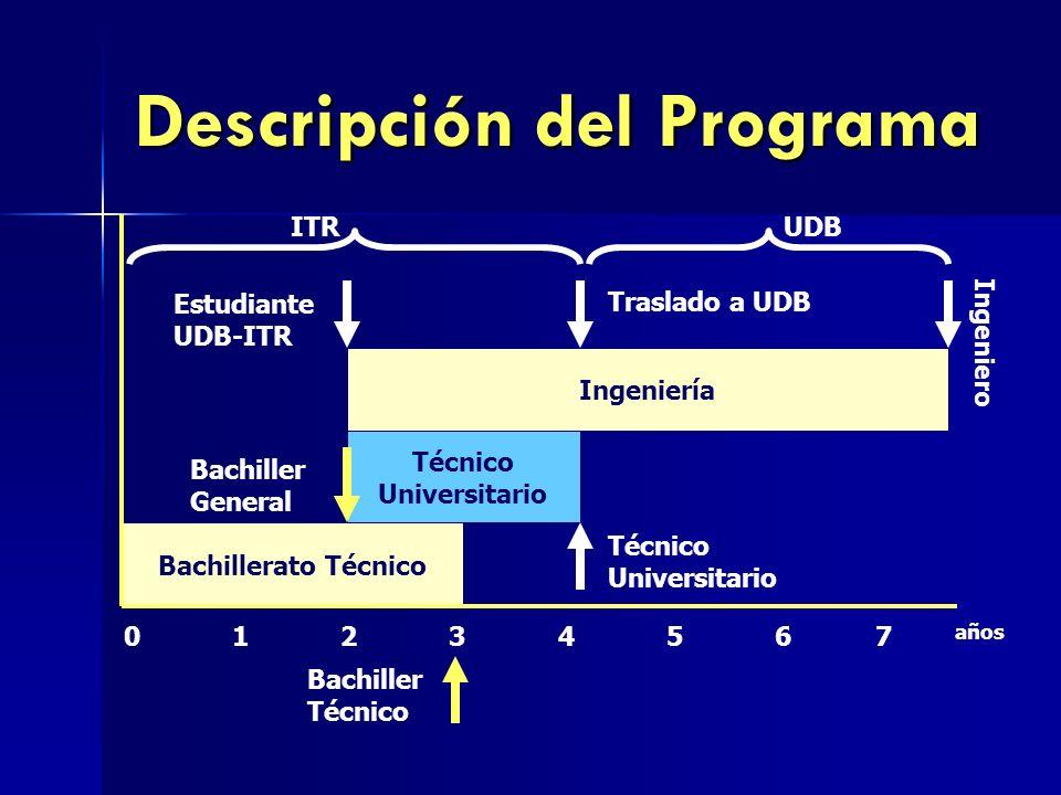 Descripción del Programa