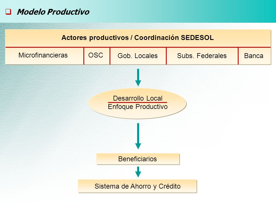 Modelo Productivo Actores productivos / Coordinación SEDESOL