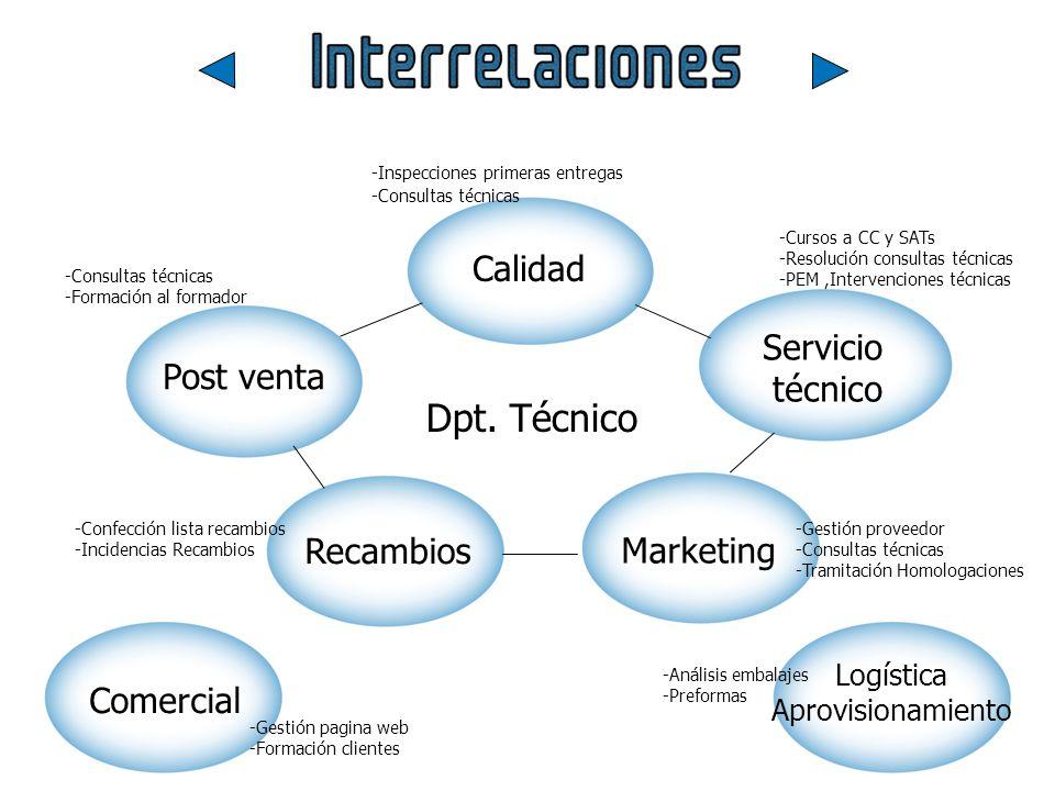 Dpt. Técnico Calidad Servicio Post venta técnico Recambios Marketing