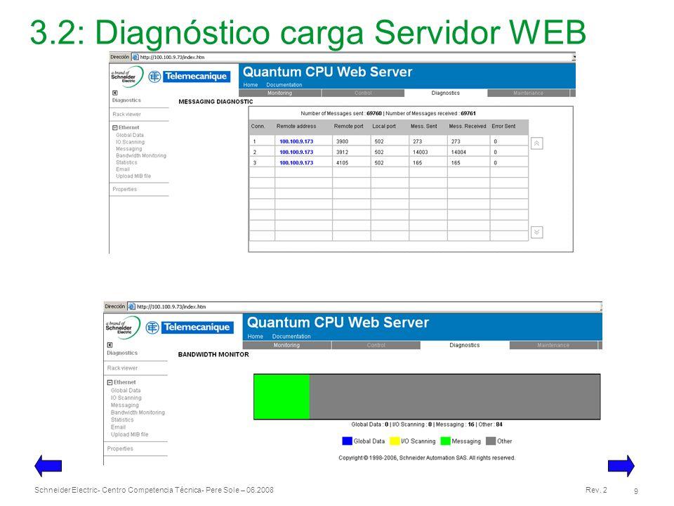 3.2: Diagnóstico carga Servidor WEB