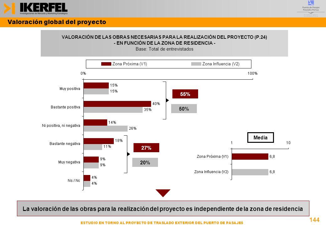 - EN FUNCIÓN DE LA ZONA DE RESIDENCIA -