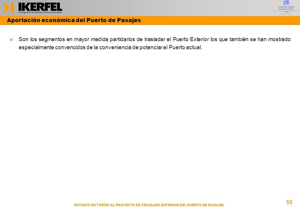 Aportación económica del Puerto de Pasajes