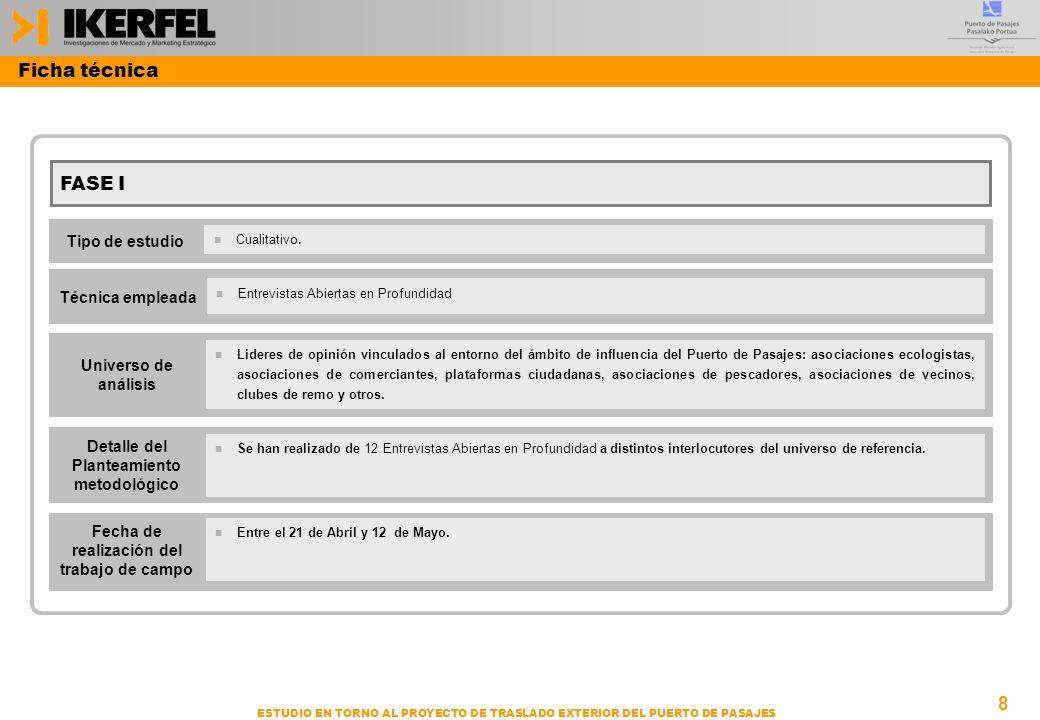 Ficha técnica FASE I Tipo de estudio Técnica empleada