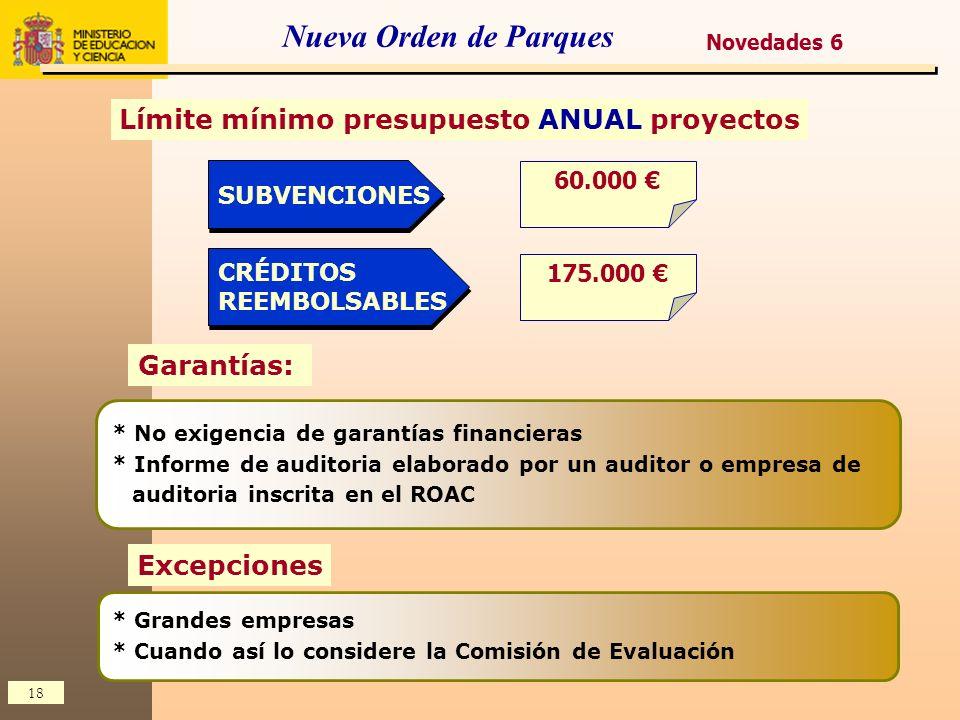 Límite mínimo presupuesto ANUAL proyectos