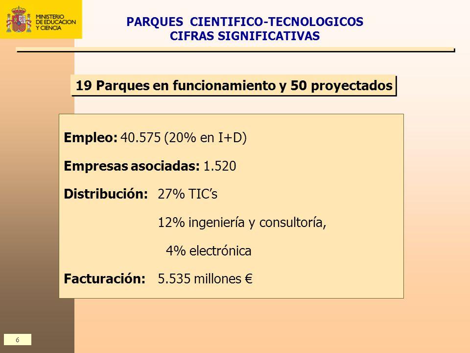 PARQUES CIENTIFICO-TECNOLOGICOS CIFRAS SIGNIFICATIVAS