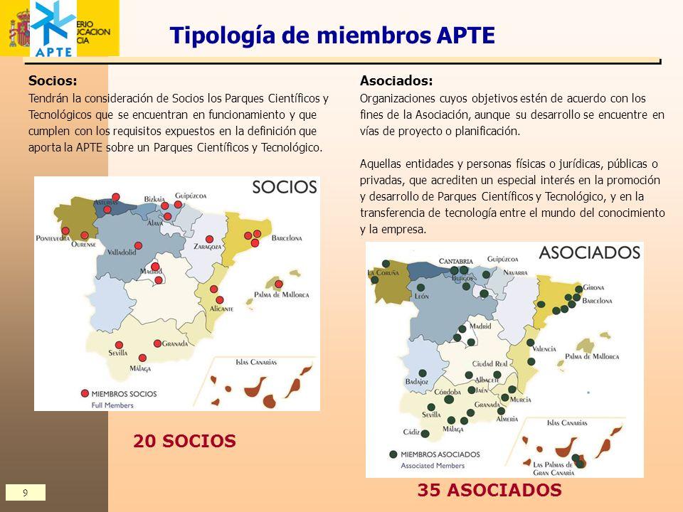 Tipología de miembros APTE