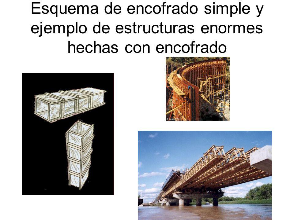 Esquema de encofrado simple y ejemplo de estructuras enormes hechas con encofrado