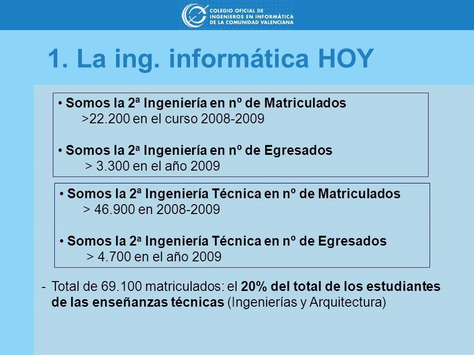 1. La ing. informática HOY Somos la 2ª Ingeniería en nº de Matriculados. >22.200 en el curso 2008-2009.