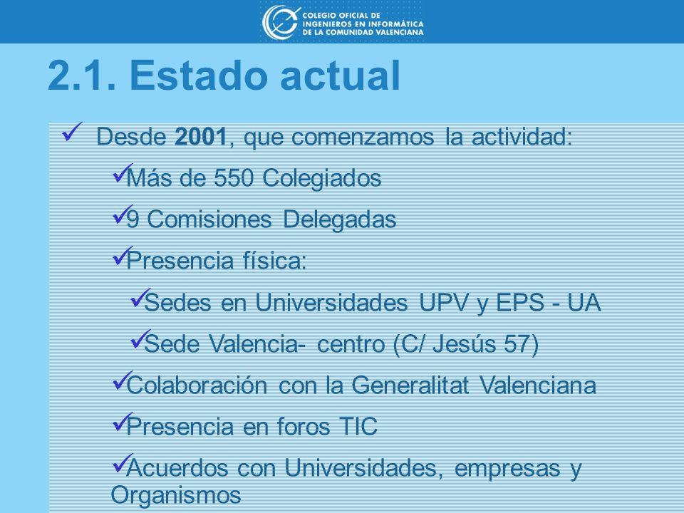 2.1. Estado actual Desde 2001, que comenzamos la actividad: