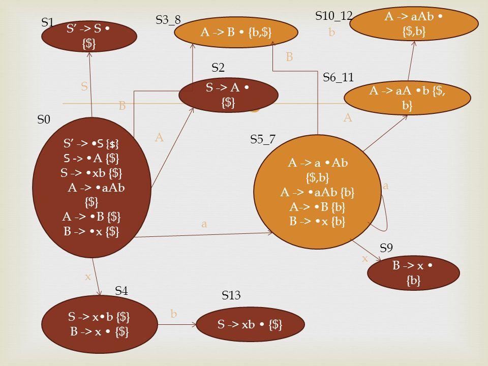 S10_12 A -> aAb • {$,b} S1. S3_8. A -> B • {b,$} S' -> S • {$} b. B. S2. S6_11. S. S -> A • {$}