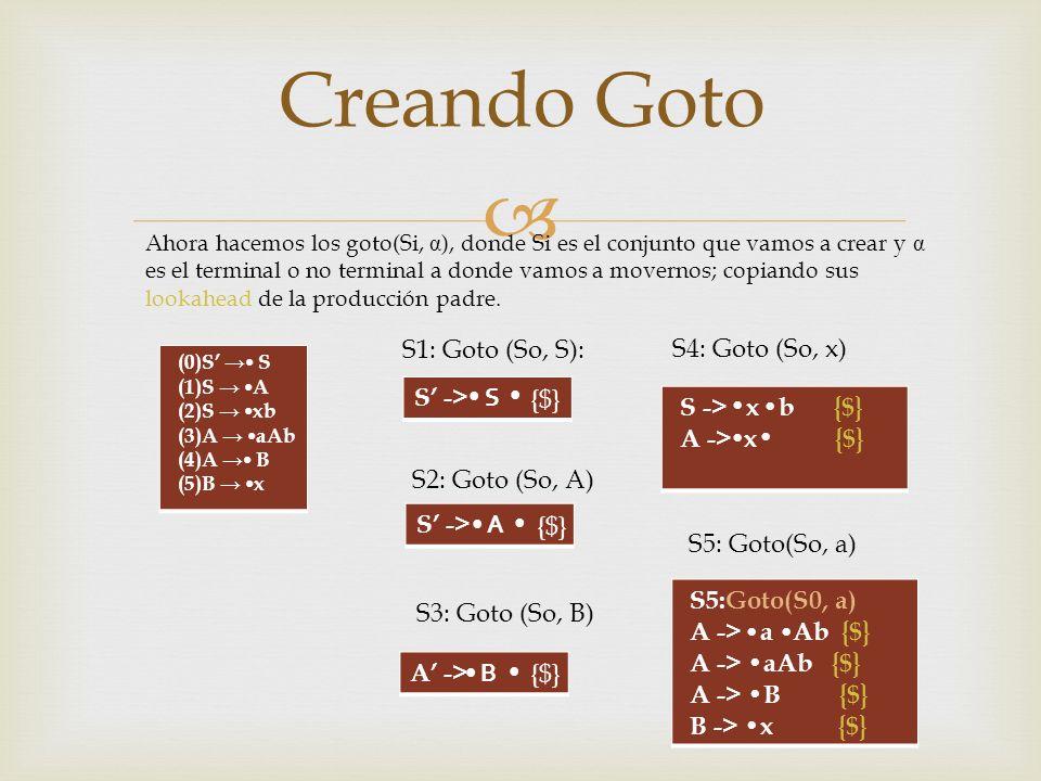 Creando Goto S1: Goto (So, S): S4: Goto (So, x) S' -> S • • {$}