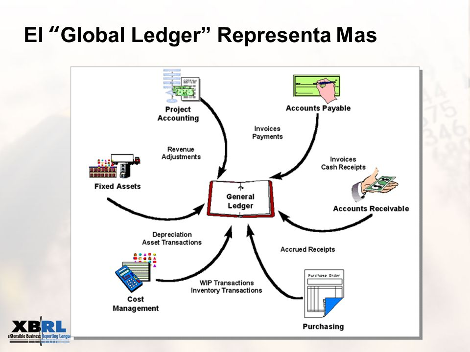 El Global Ledger Representa Mas