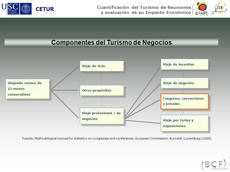 Componentes del Turismo de Negocios