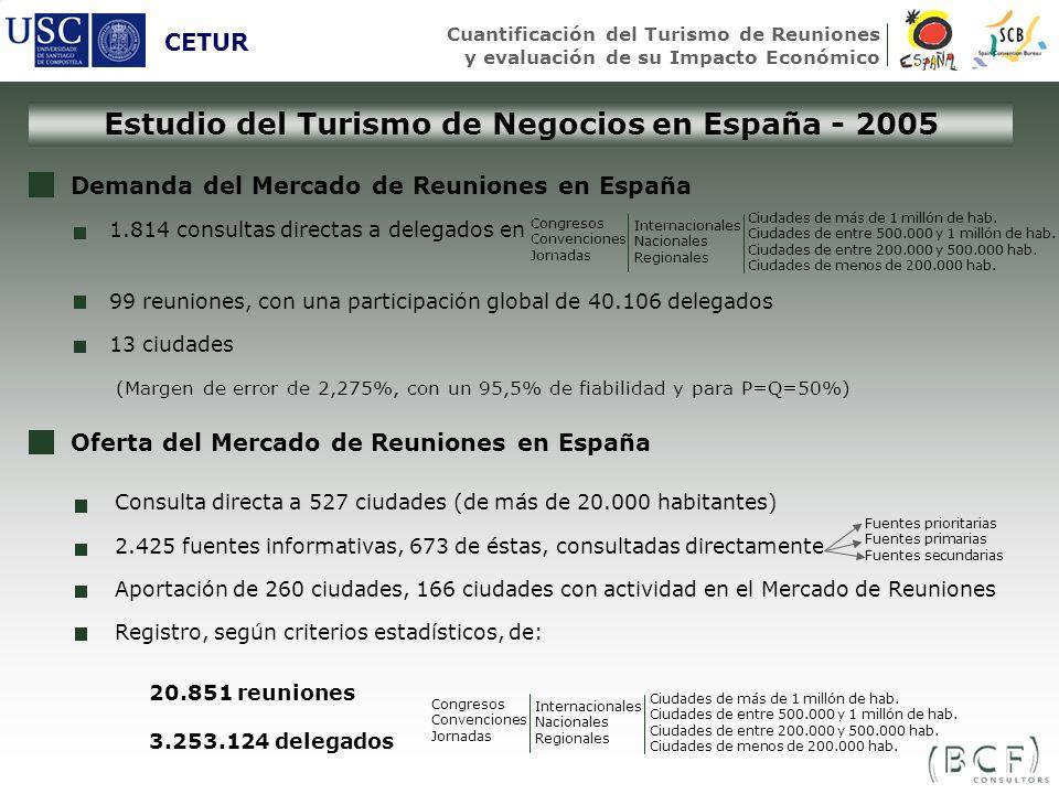 Estudio del Turismo de Negocios en España - 2005