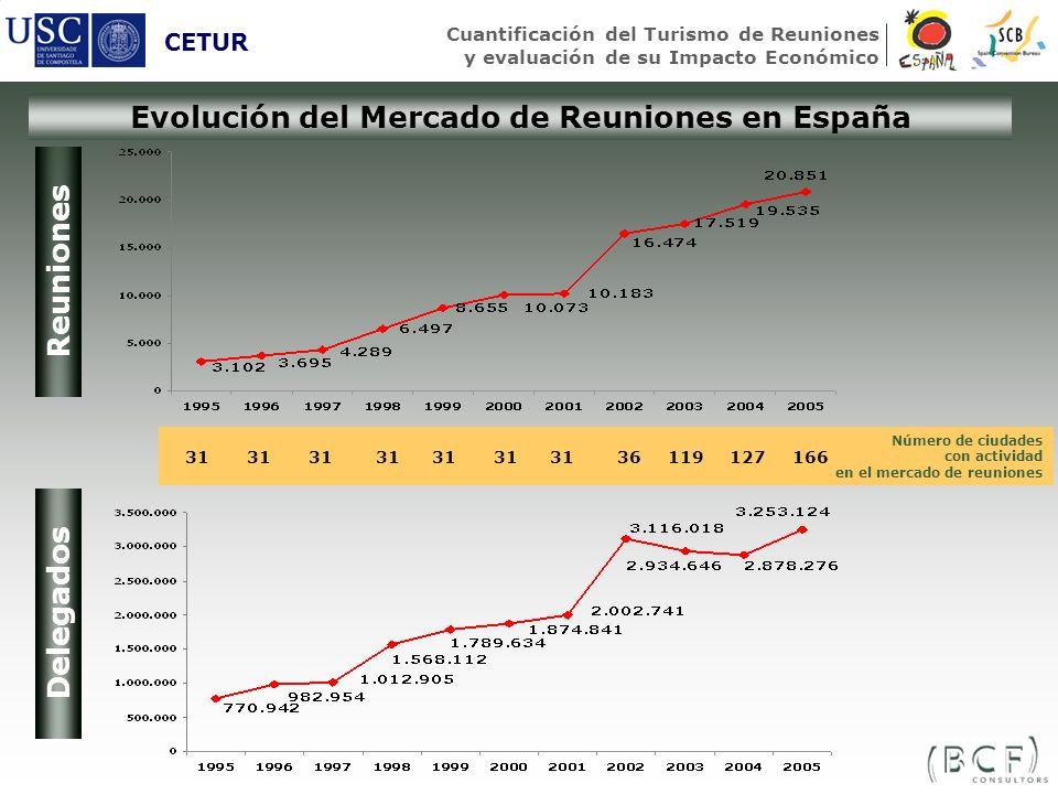 Evolución del Mercado de Reuniones en España
