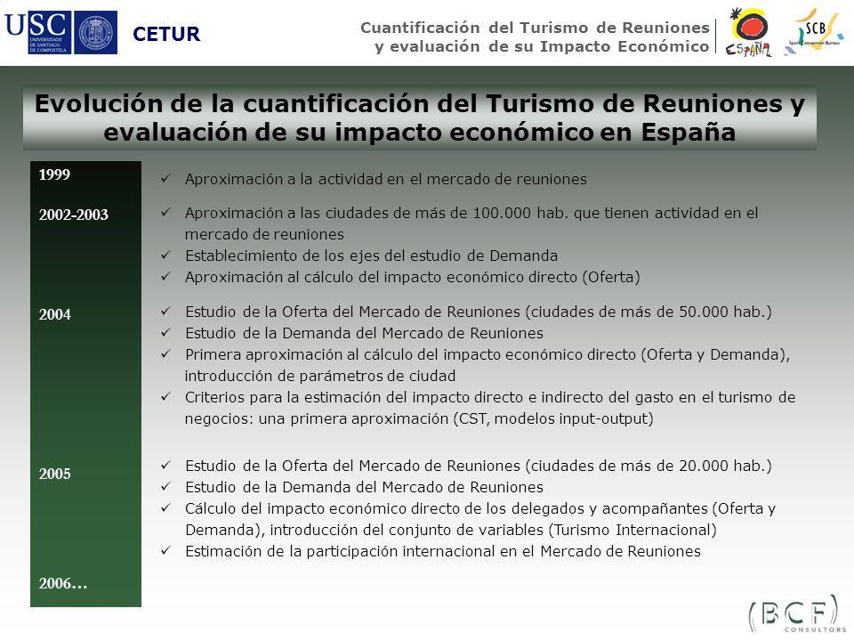 CETUR Cuantificación del Turismo de Reuniones y evaluación de su Impacto Económico.