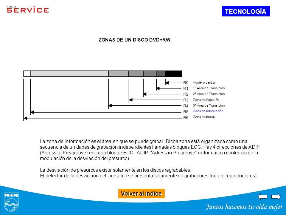 TECNOLOGÍA Volver al índice ZONAS DE UN DISCO DVD+RW
