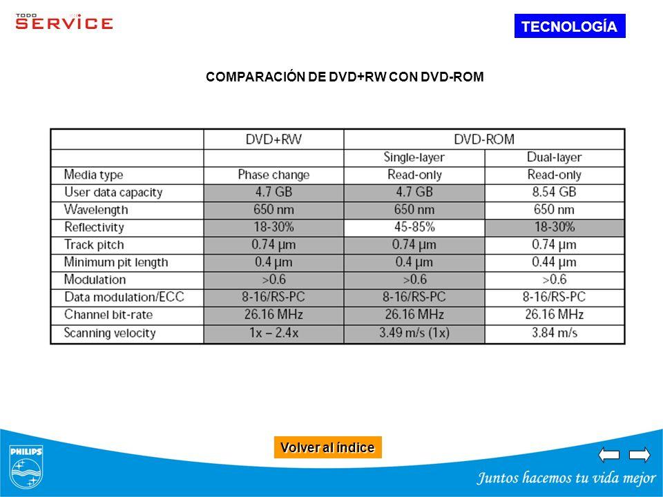 TECNOLOGÍA COMPARACIÓN DE DVD+RW CON DVD-ROM Volver al índice