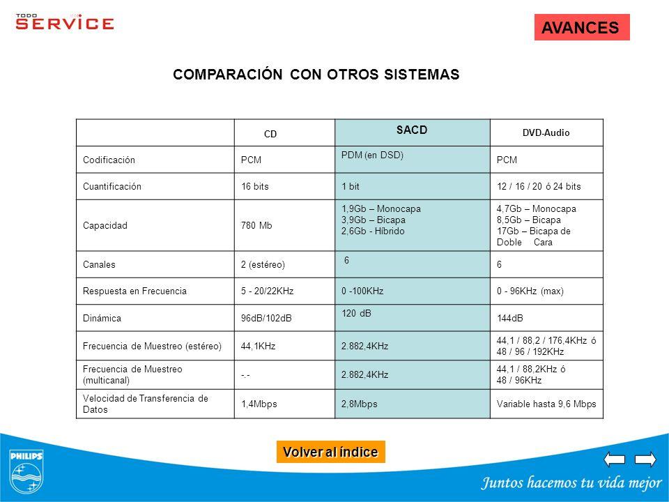 AVANCES COMPARACIÓN CON OTROS SISTEMAS Volver al índice SACD CD