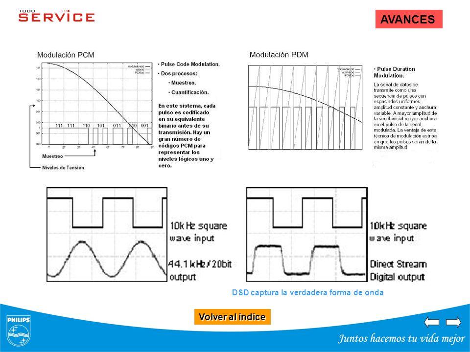 AVANCES DSD captura la verdadera forma de onda Volver al índice
