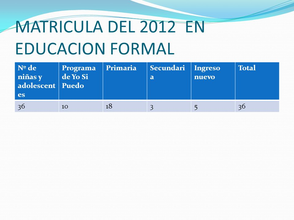 MATRICULA DEL 2012 EN EDUCACION FORMAL